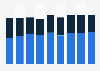 Ingresos de Beiersdorf y Tchibo (maxingvest Group) 2006-2014