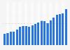 Valor del mercado mundial de artículos personales de lujo 1995-2015