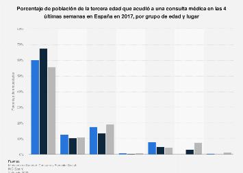 Porcentaje de personas mayores que acudió a una consulta médica por lugar España 2017