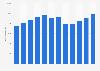 Ingresos totales de Eli Lilly 2007-2018