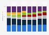 Cuota de mercado por proveedor de los envíos de ordenadores EE.UU. 2008-2015