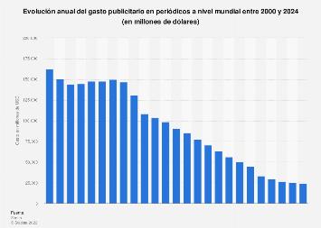 Gasto anual en publicidad en periódicos a nivel mundial 2000-2021