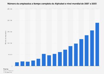 Cifra mundial de trabajadores a tiempo completo de Alphabet 2007-2017