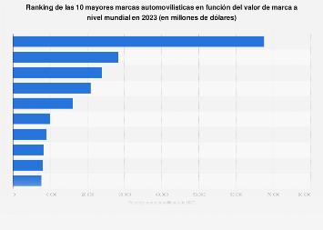 Valor de marca de las marcas de coches más valiosas del mundo 2018