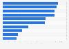 Mayores ganancias del valor de marca entre bancos mundiales 2015-2016