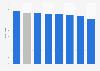 ACSI: satisfacción del usuario con los portales de Internet en EE.UU. en 2015