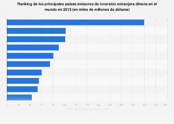 Principales países inversores según volumen de inversión extranjera directa 2015