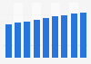 Estados Unidos: número de compradores digitales 2010-2018