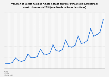 Amazon: volumen de ventas netas trimestrales 2009 - 2016
