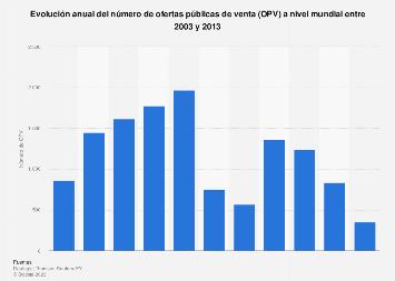 Número de OPV a nivel global 2003-2013