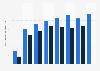 Etanol: producción mundial para uso como combustible 2000-2014