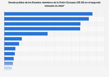 Deuda pública de los países de la Unión Europea T4 2018