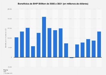 Beneficios de BHP Billiton 2006-2018