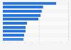 Porcentaje de la producción mundial de cobre por empresa minera 2013