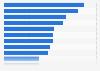 Penetración de mercado a nivel mundial de los sitios de venta minorista en línea en 2014