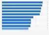 Amazon.com: alcance de audiencia en mercados globales seleccionados en 2015