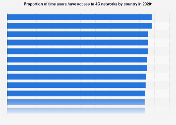 Availability of 4G networks by country worldwide 2017