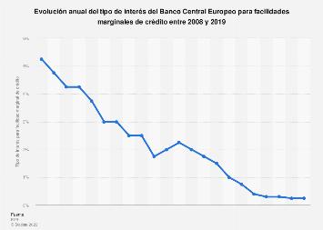 Tipo de interés del BCE para facilidades marginales de crédito 2008-2016