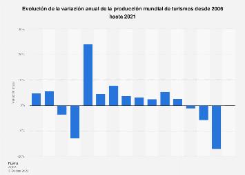 Variación anual de la producción mundial de turismos 2005-2015