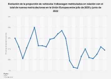 Cuota de mercado de Volkswagen según las nuevas matriculaciones de vehículos UE 2019