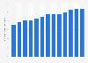 Tasa de inflación mensual en Brasil, enero de 2016