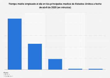 Consumo diario de medios de comunicación en Estados Unidos 2015