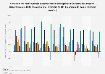 Crecimiento del PIB en países emergentes e industriales líderes el T3 de 2015