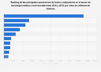 Principales fusiones y adquisiciones de empresas tecnológicas médicas 2014-2015, por valor