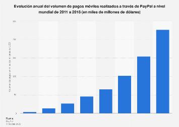 Evolución del volumen de pagos móviles mundiales realizados con Paypal 2011-2018
