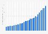 PayPal: volumen total de pagos 2014-2018