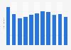 Precio medio mensual del crudo de la cesta de la OPEP 2015-2016
