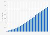 Número de usuarios activos mensuales móviles de Facebook a nivel mundial 2009-2015