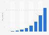 Ingresos netos anuales de Yelp 2007-2015