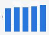 Número de fondos de inversión mobiliaria globales 2010-2014