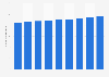 Número de usuarios de redes sociales en Estados Unidos 2014-2020