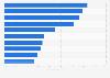 Variación anual de las ventas farmacéuticas por categoría terapéutica 2010