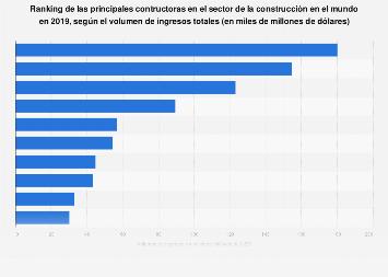 Mayores contratistas de construcción segúin ingresos totales a nivel mundial 2015