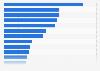 Las 20 principales empresas del sector lácteo a nivel global según las ventas 2014