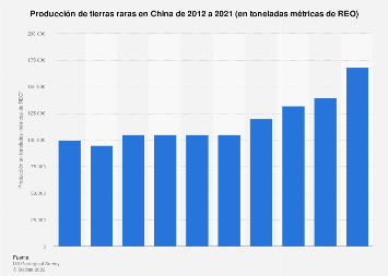 Producción de tierras raras en China 2012-2017