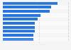 Países con la mayor concentración de médicos a nivel mundial 2007-2016