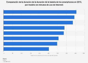 Comparación de la duración de la batería de los smartphones 2013, por minutos de uso de Internet