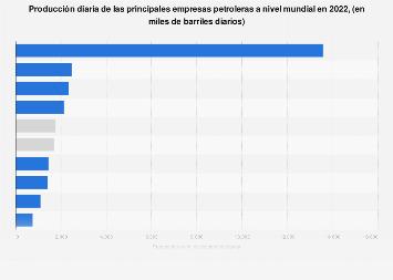 Producción diaria de las empresas petroleras líderes a nivel mundial 2016