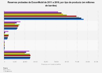 Reservas probadas de ExxonMobil por tipo de producto 2011-2018