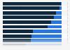 Porcentaje del tiempo en línea dedicado a contenidos digitales en EE. UU. 2015, por plataforma
