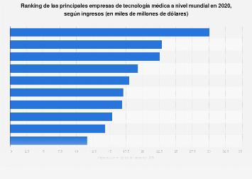 Empresas de tecnología médica líderes a nivel mundial por ingresos 2017