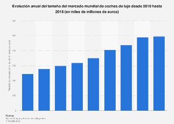 Tamaño del mercado de coches de lujo a nivel mundial 2010-2018