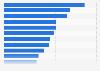 Alcance de las aplicaciones de smartphone más populares de EE. UU. 2016