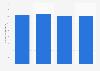 Número mensual de usuarios activos de Twitter de 2010 a 2015