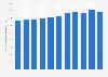 Consumo mundial de gas natural 1998-2017