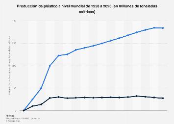 Producción mundial de plástico de 1990 a 2014